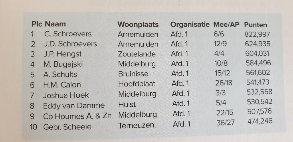 1e Clean Sweep, Trace of champions. Best results of Netherlands at the middle distance (Issoudun).